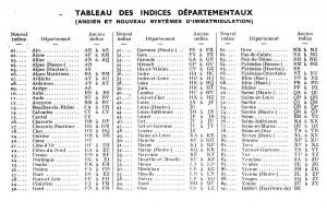Indices départementaux avant et après 1950